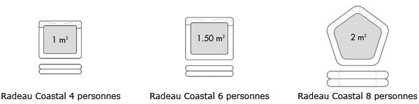 plastimo radeau coastal dimensions