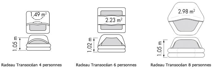 plastimo radeau transocean dimensions