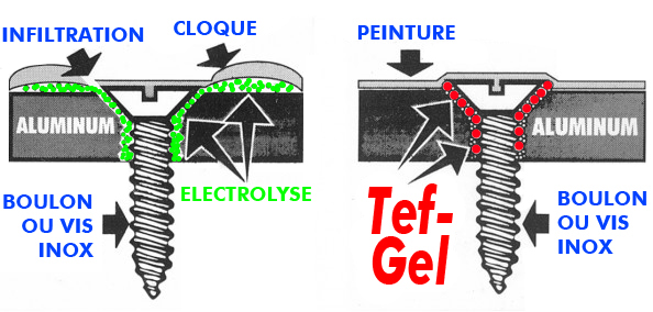 demonstration gel anti-corrosion tef-gel