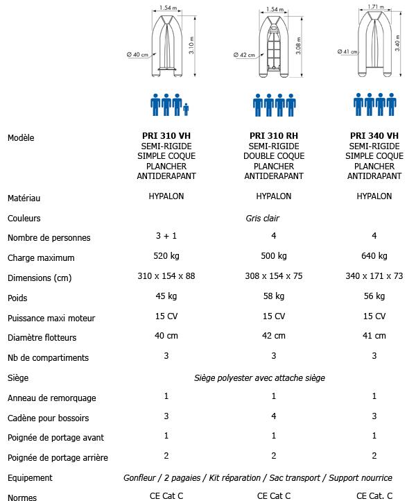guide de choix annexes plastimo charter hypalon