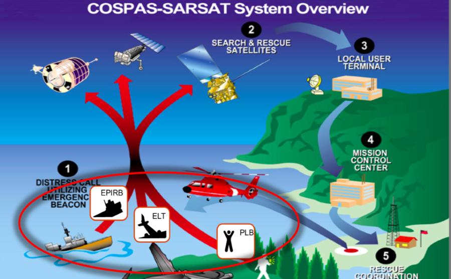cospas sarsat - yachtingstock.com