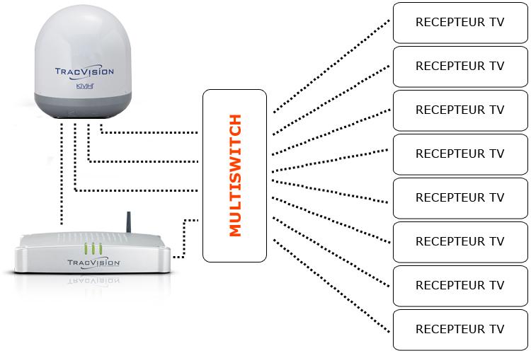 kvh tracvision configuration spéciale