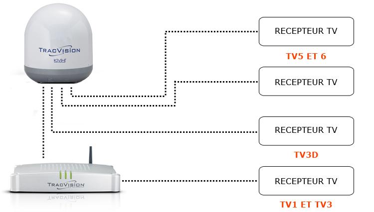 kvh tracvision configurations basiques